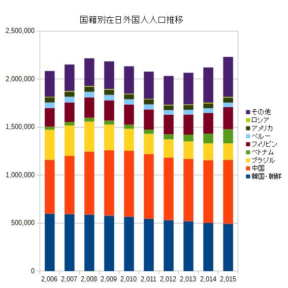 国籍別在日外国人人口推移