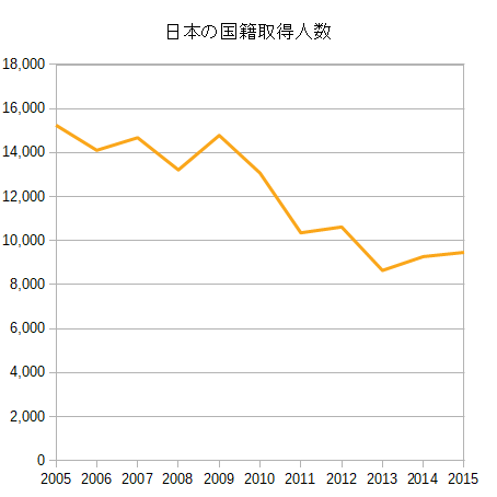 日本の国籍取得人数
