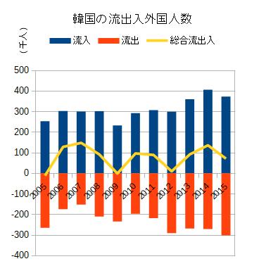 韓国の流入流出外国人数