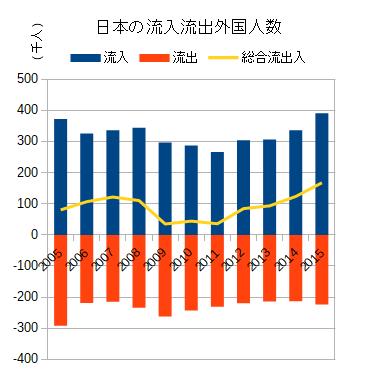 日本の流入流出外国人数